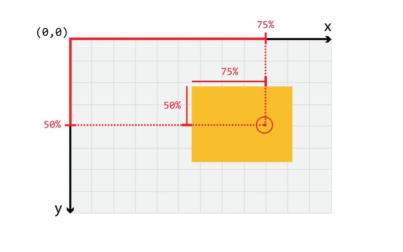 مقدار دهی درصدی به background-position