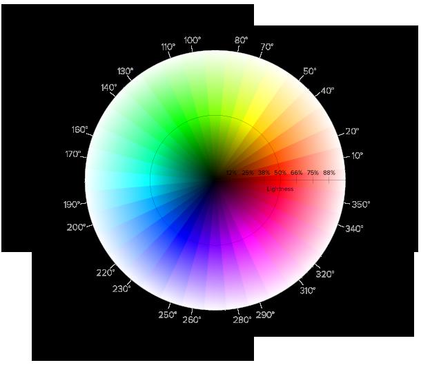 چرخه یا دایره رنگی hsl