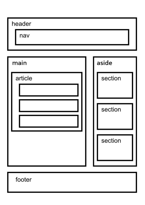 ساختار یک صفحه وب