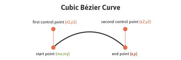 دستور C و ساخت منحنی در SVG