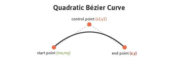 دستور Q در عنصر مسیر SVG
