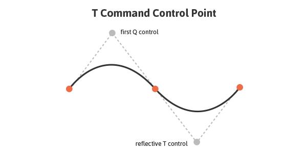دستور T در SVG برای عنصر path و ویژگی d