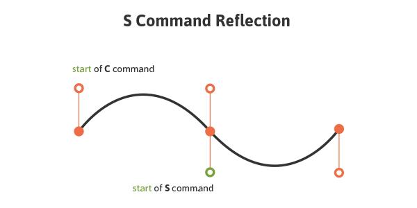 استفاده از دستور S در عنصر مسیر در SVG