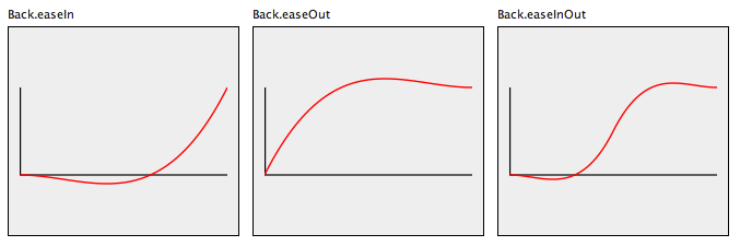 Back Easing function