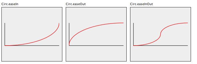 Circ Easing function