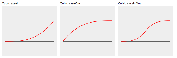 Cubic Easing function
