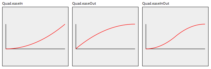 Quad Easing function