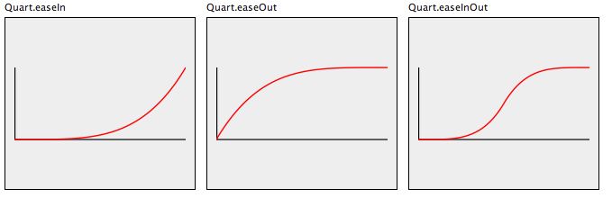 Quart Easing function