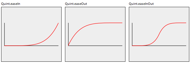 Quint Easing function