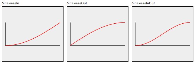 Sine Easing function
