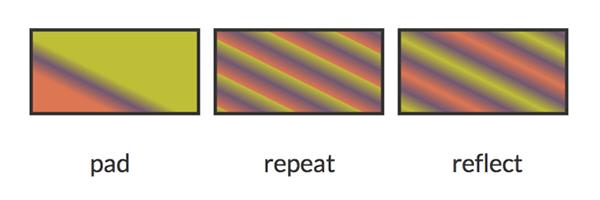 gradientspreadmethod ساخت گرادینت خطی با عنصر linearGradient در SVG